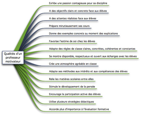 prof motivateur 15 qualites